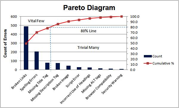 data-driven decision making-pareto-diagram-ilmibook